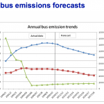 Bus Emission Forecasts 2011