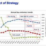 Bus Emission Forecasts 2012